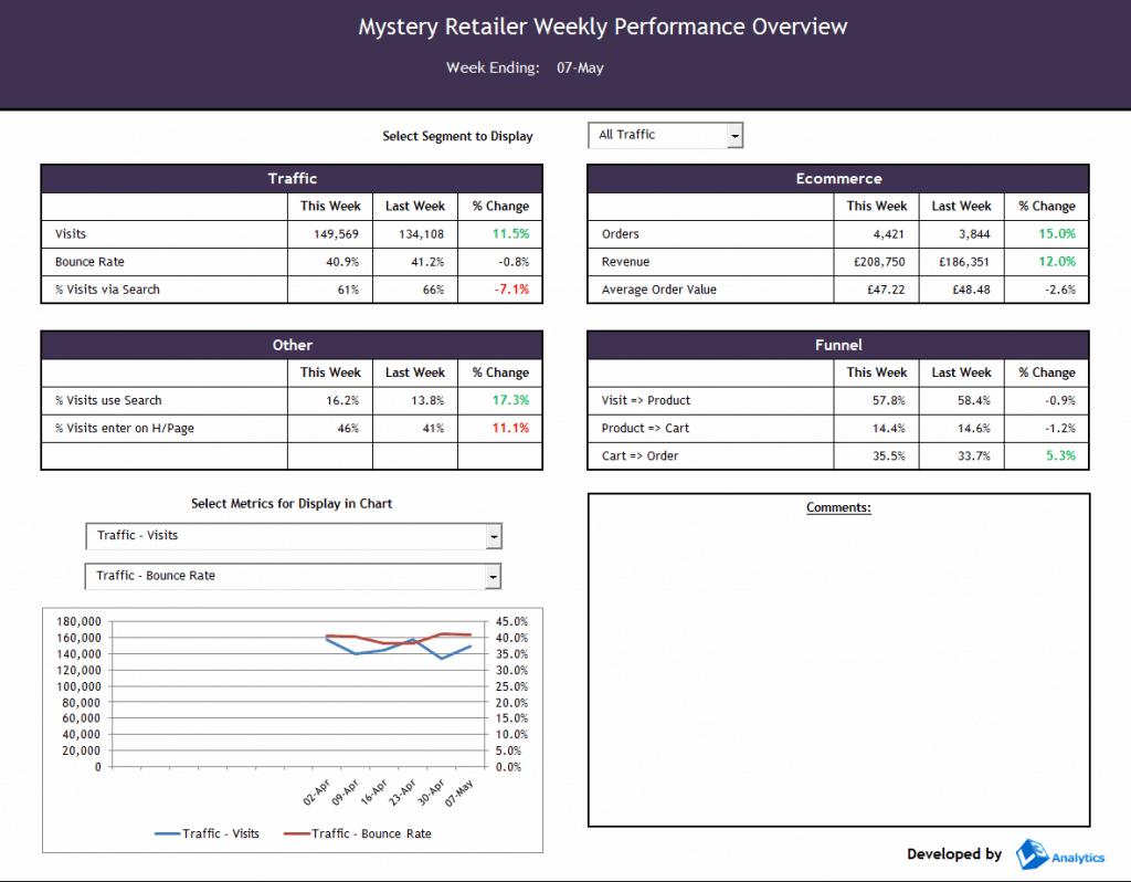 Screenshot of a Web Analytics Dashboard