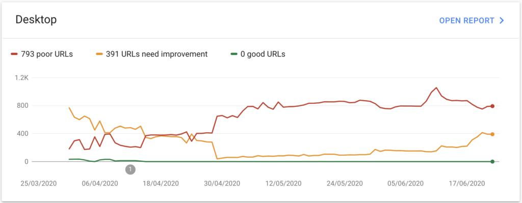Desktop Core Web Vitals Report Google Search Console
