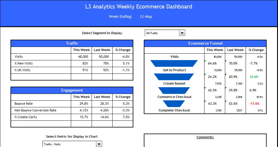 View of the ecommerce Dashboard