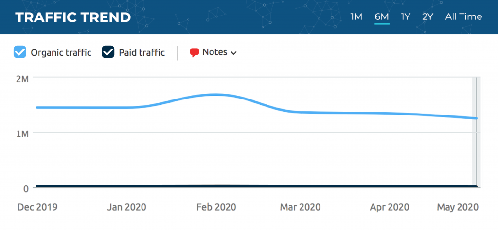 graph showing Quiz Clothing search traffic trends