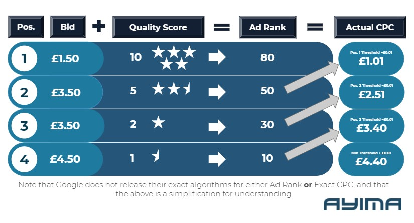 Formulas for Quality Score and Ad Rank