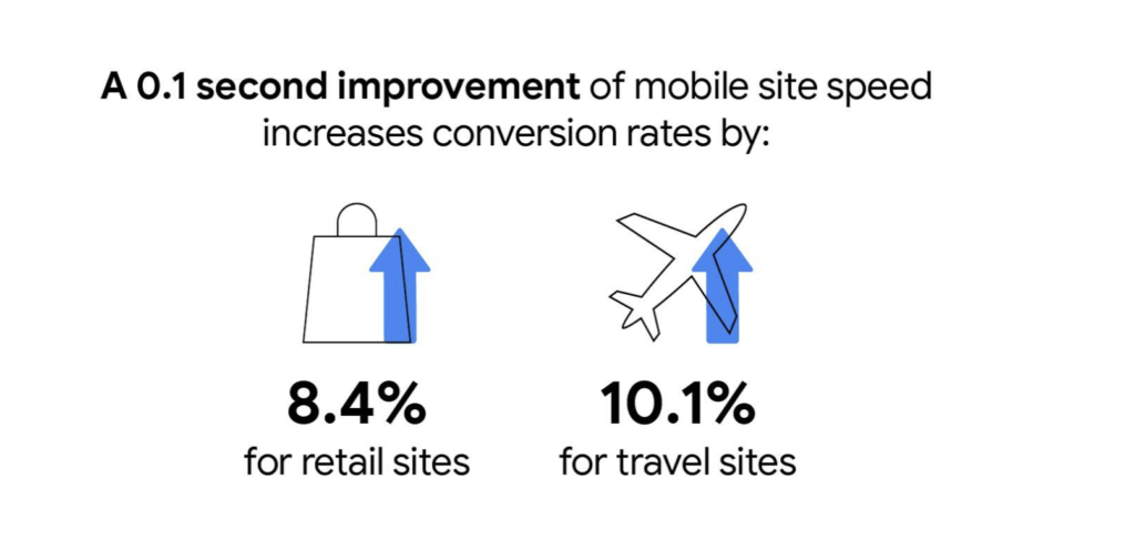mobile site speed increase in conversion rates