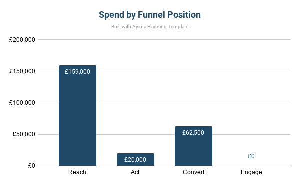Bar chart example showing marketing funnel sections budget