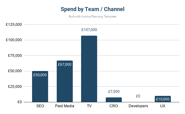 example of channel budget
