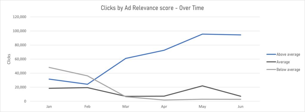 tracking ad relevance over time