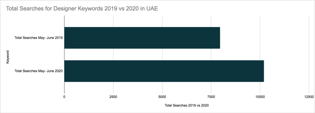 UAE overall searches