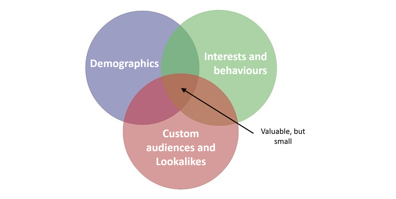 Facebook Audience Venn Diagram