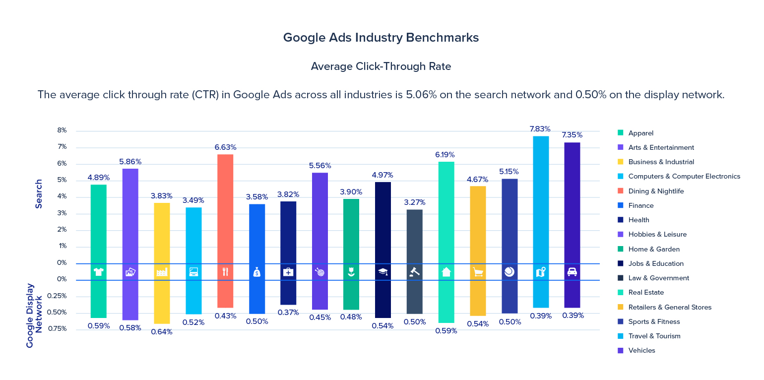 google-benchmarks-average-click-through-rate