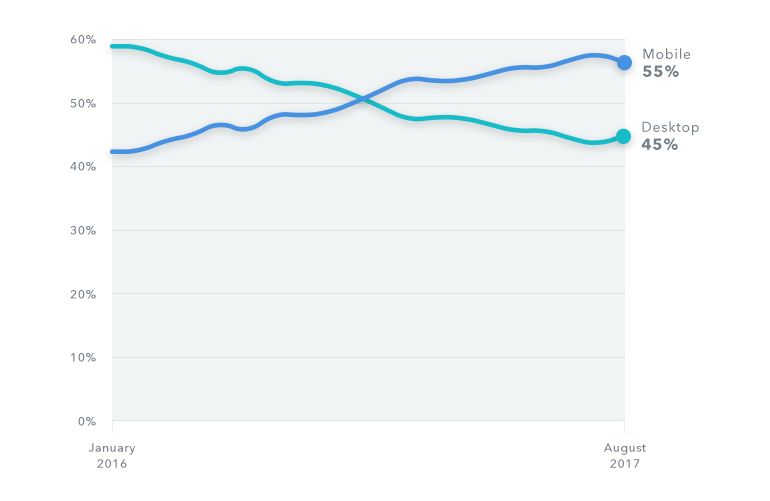 Mobile has surpassed desktop in terms of website visits
