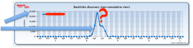 Example Link Timeline Graph - Unsustainable Link Dev