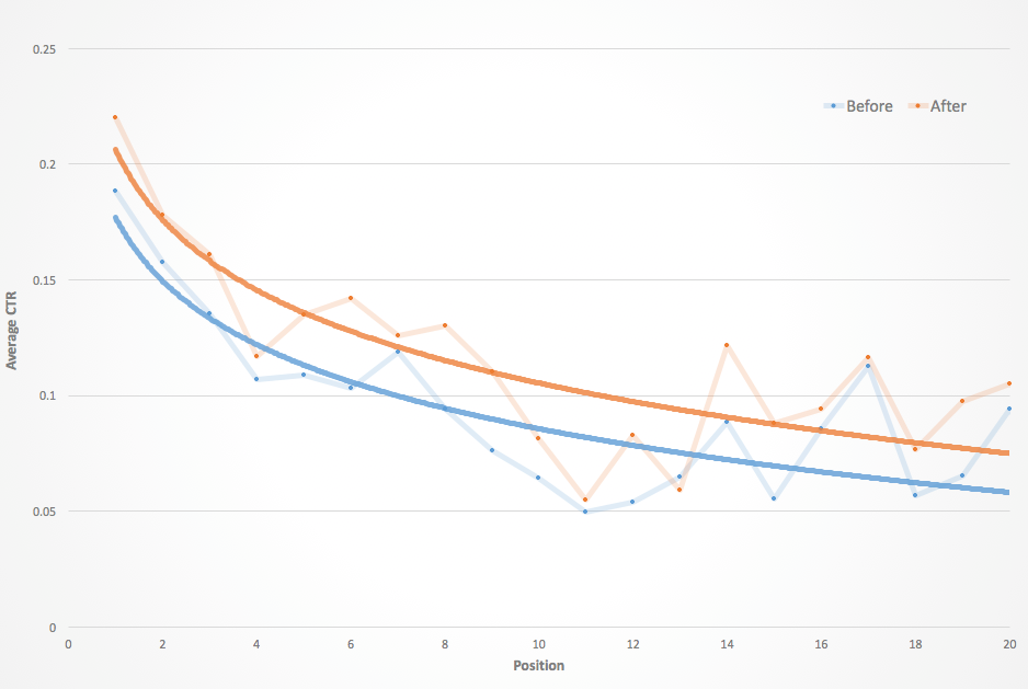 Click through rate curves