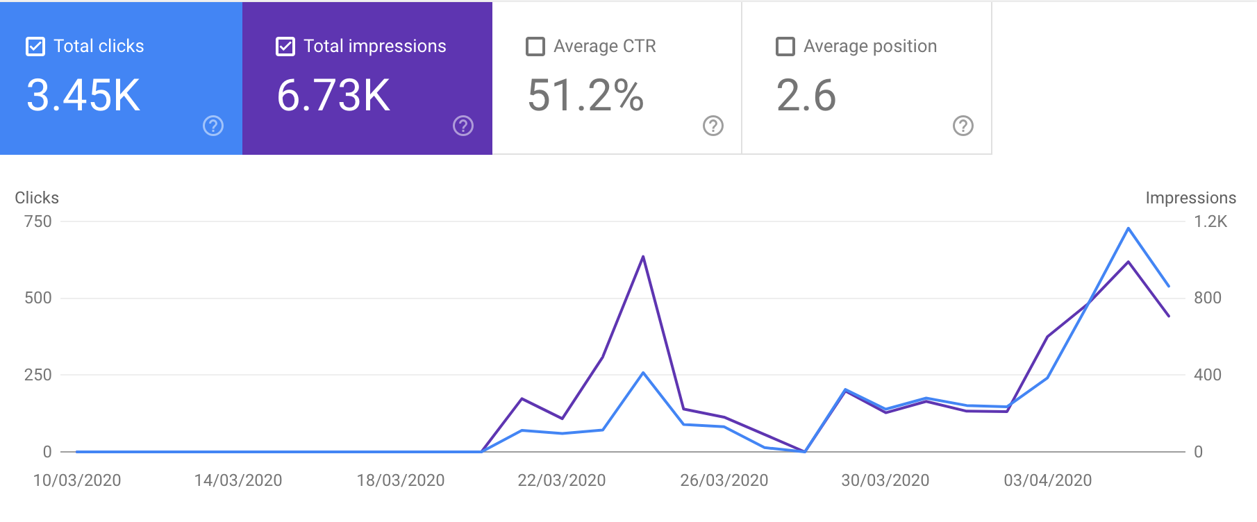 screencapture-search-google-search-console-performance-search-analytics-2020-04-15-11_17_05