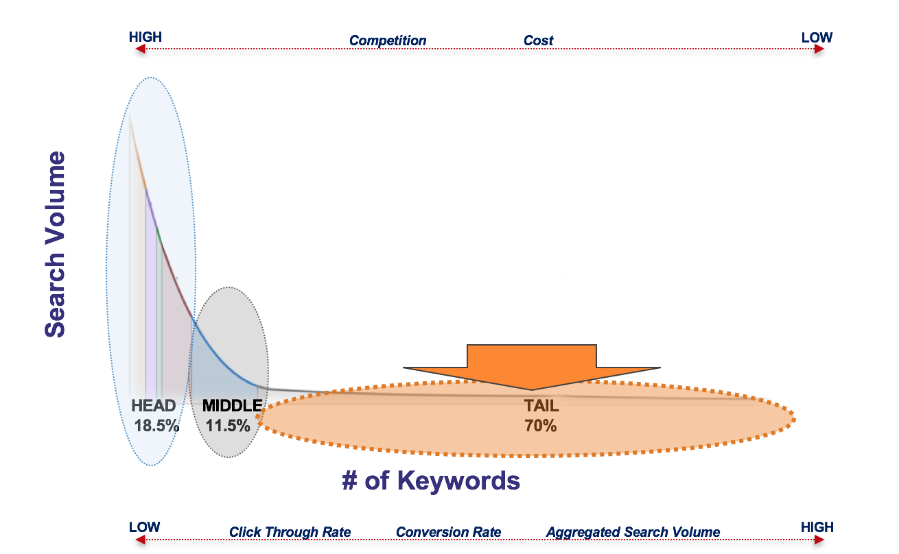 Search Demand Curve Graph