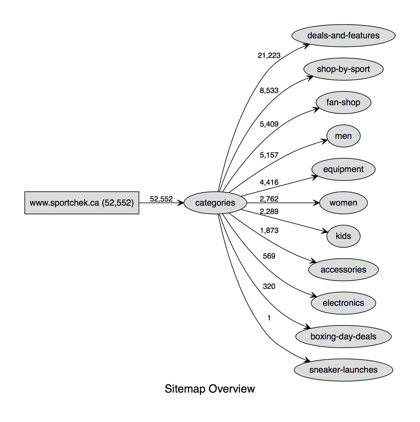 XML sitemap graph visualization