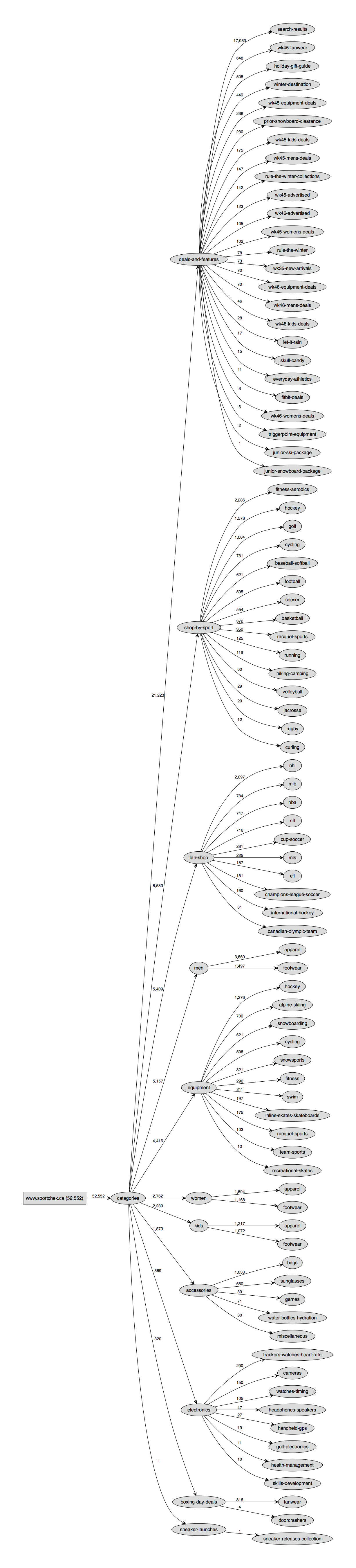 XML sitemap visualization