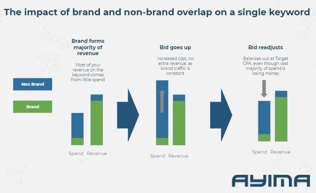 cycle of poor performance on brand